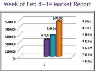 Flagstaff Daily, Weekly, Monthly Market Report